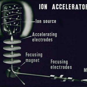 Ion accelerator chart.
