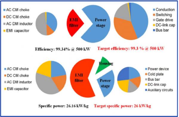Boeing Cryogenically Cooled Inverter diagram showing Efficiency 99.34%@500kw Target Efficiency 99.3%@500kw, Specific power 26.16kW/kg and Target specific power 26kW/kg