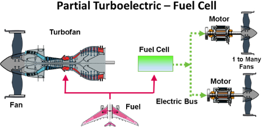 Boeing SUGAR Freeze Partial Turboelectric-Fuel Cell diagram showing turbofan, fan, fuel, fuel cell, electric bus to 2 motors with 1 to many fans