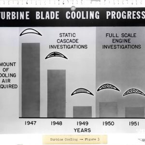 Chart from the NACA's 1951 Inspection demonstrating progress in turbine blade cooling