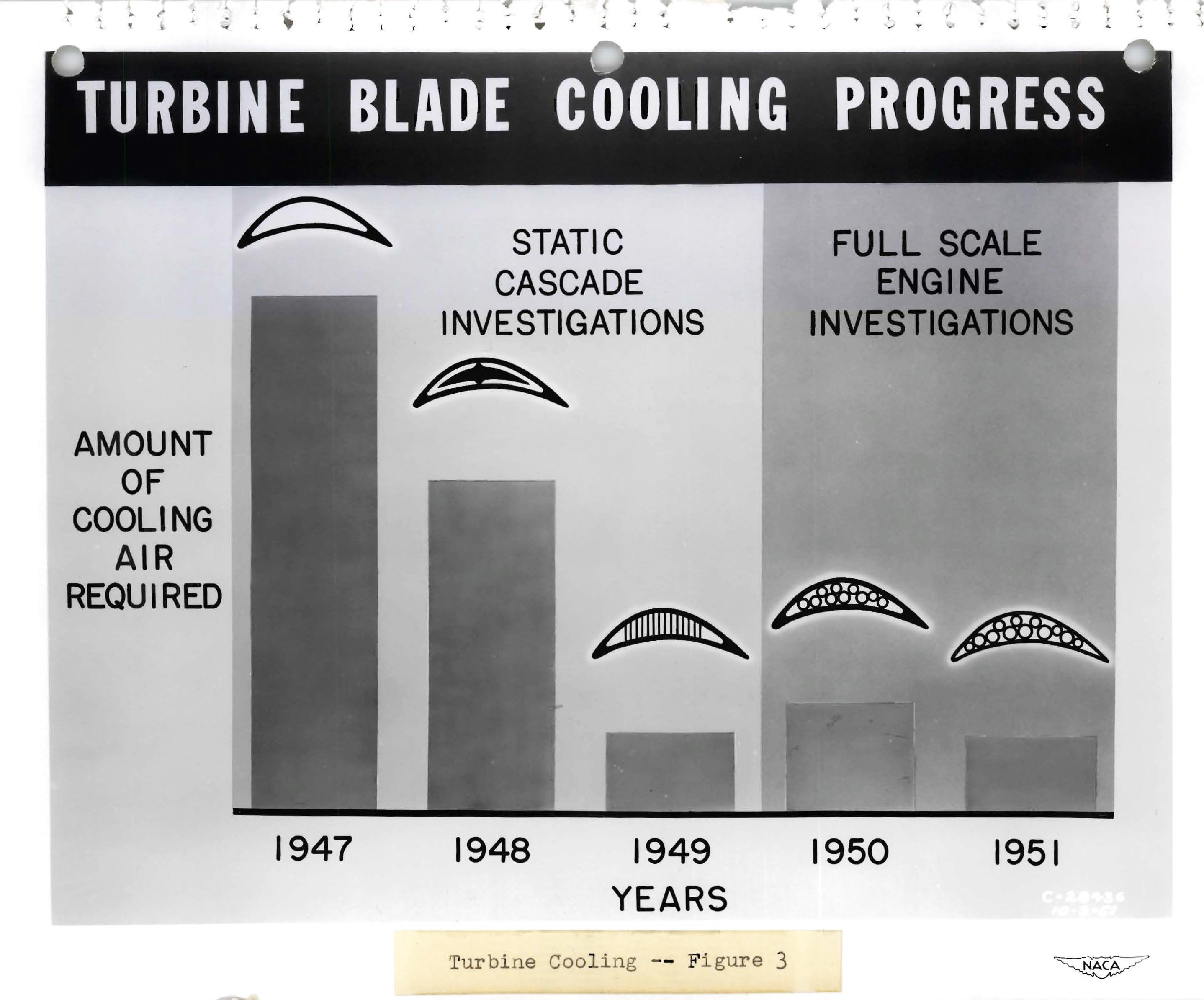 Turbine Cooling | Glenn Research Center | NASA