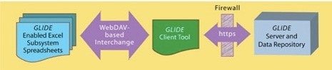 A graphic showing that GLIDE interfaces between and Excel front end and a server/ data repository.