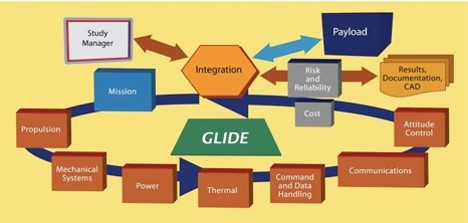 Graphic of the Compass design process, highlighting the iterative approach through various subsystems and centered around the GLIDE software.