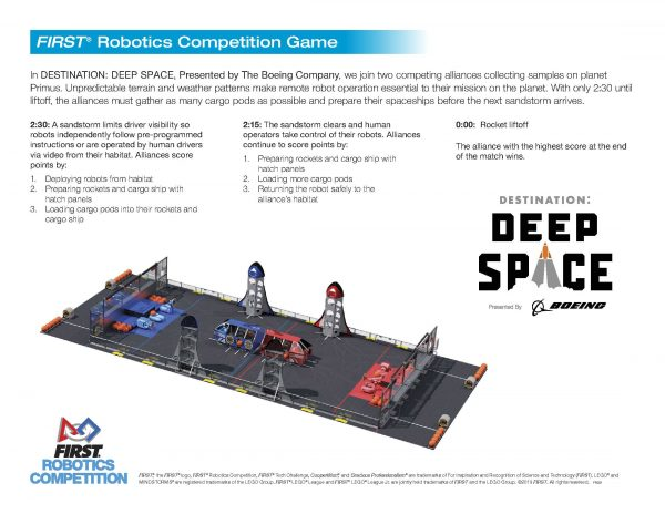 "This image explains the game ""Destination: Deep Space"". This same description is available below under the name ""Destination: Deep Space Game Description (pdf)"" under ""Helpful Resources""."