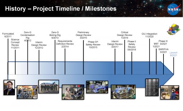 FBCE timeline