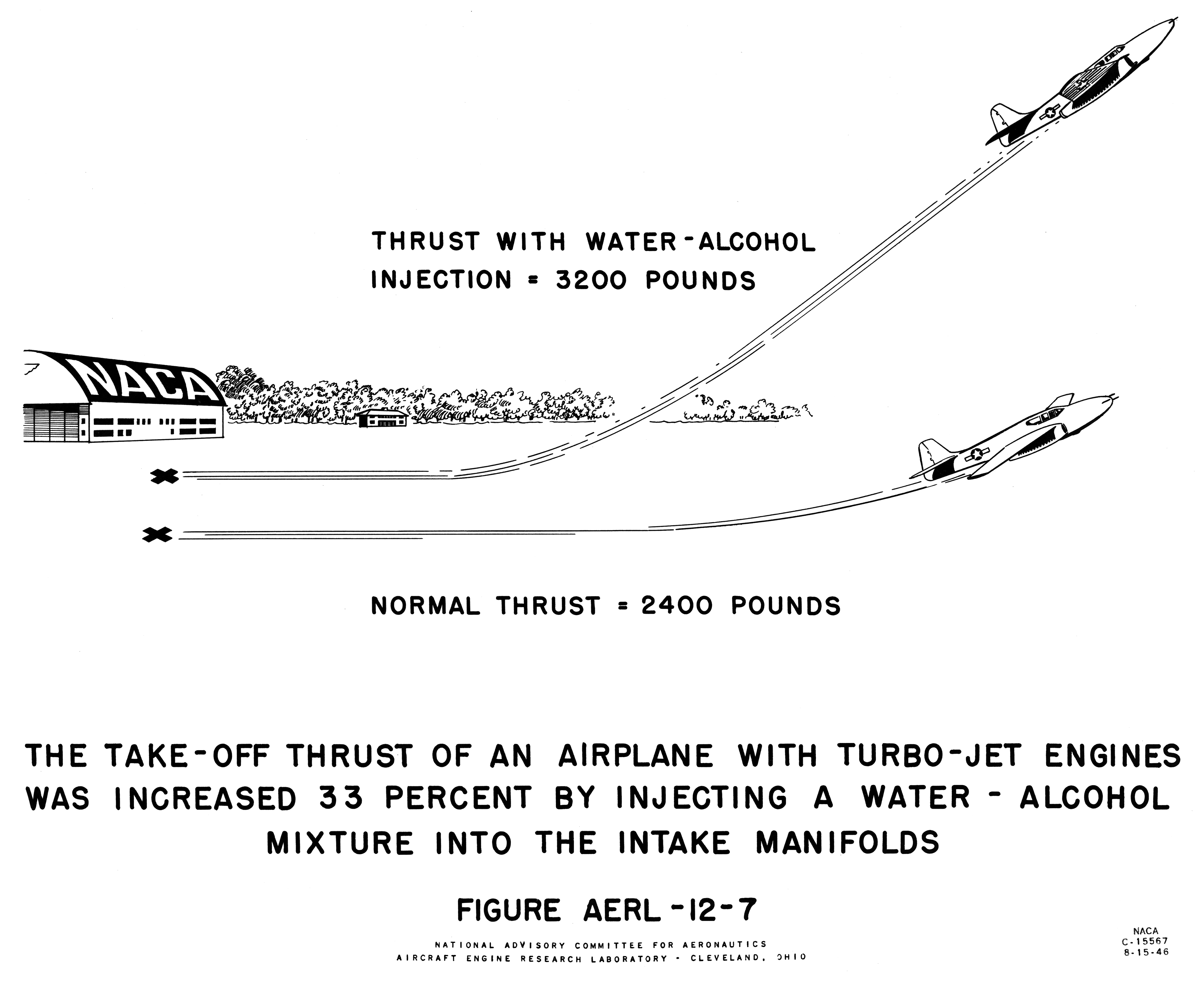 Turbojet Enhancements Nasa Glenn Research Center Jet Engine Diagram Of An Axialflow Chart From Budget Submission Showing Increase In Takeoff Thrust By Injecting A Water Alcohol Mixture
