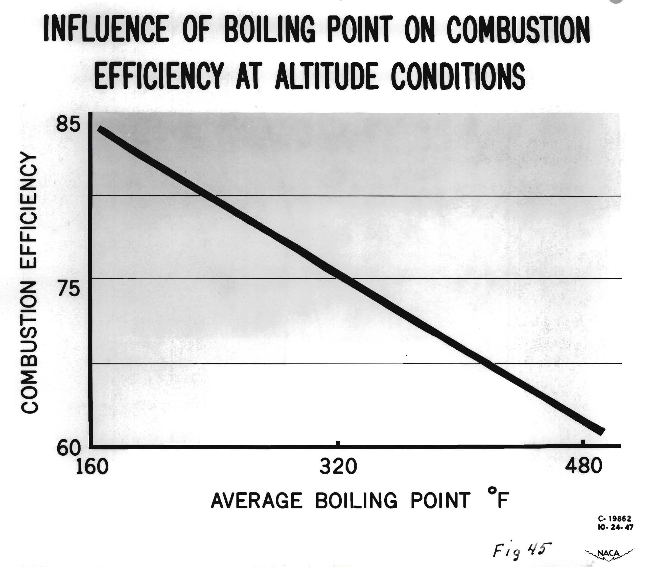 Early Jet Engines Nasa Glenn Research Center First Combustion Engine Diagram Demonstrating The Influence Of Boiling Point On Efficiency At Altitude Conditions
