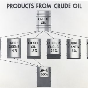 Crude oil products chart.