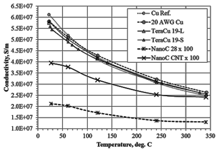 Conductivity for Cu, CNT/Cu, and CNT yarns, ordered top to bottom.
