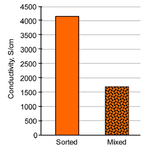 Conductivity of sorted metallic and mixed CNT Buckypaper.