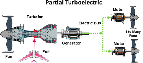 Partial Turboelectric diagram showing turbofan, fan, fuel, electric bus, generator to 2 motors with 1 to many fans
