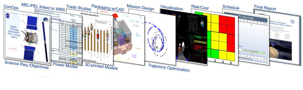 Overlapping panels display samples of Compass team products, such as a chart package, trajectories, CAD, and risk matrix.