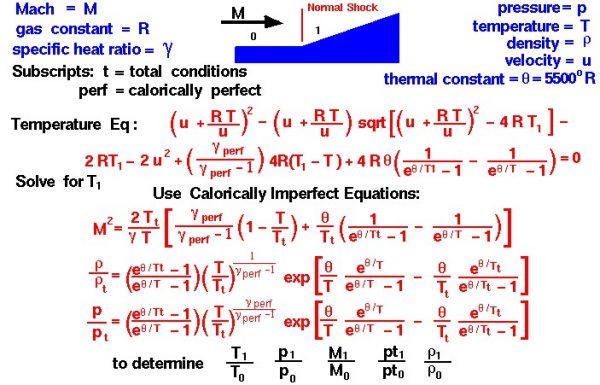 Image of Normal shock wave equations