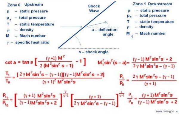 Image of oblique shock waves