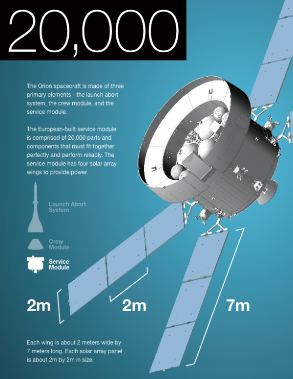 The Orion Spacecraft by the numbers