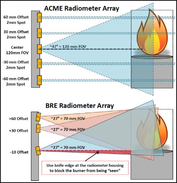 radiometer arrays
