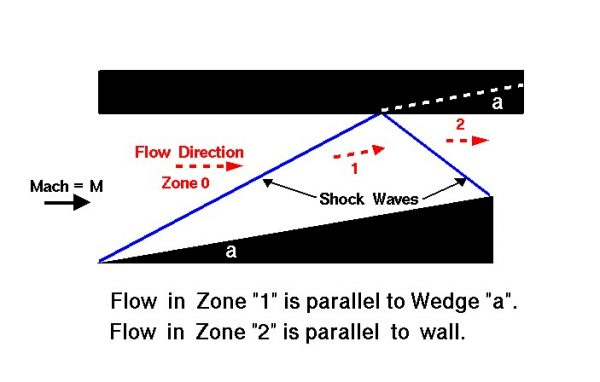 Image of a reflect shock wave